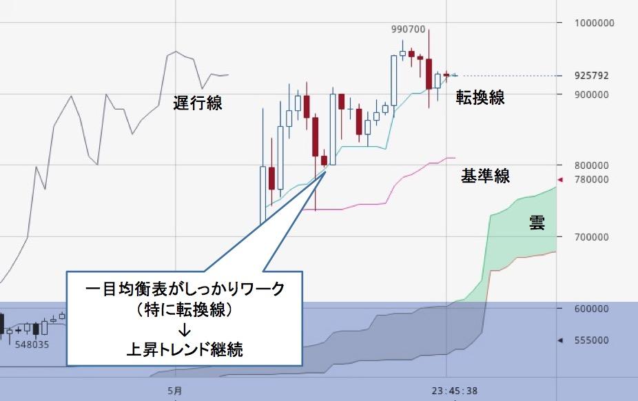 ビットコイン、万円台に突入 仮想通貨市場の注目ポイントまとめ